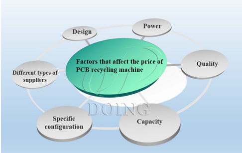 What is the price of PCB recycling machine ?