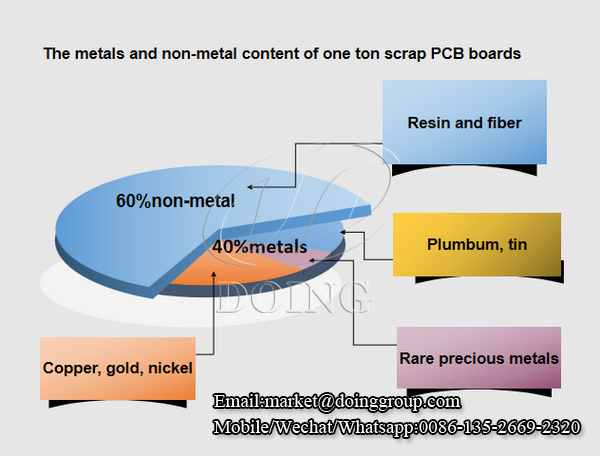 What can precious metals recycled from scrap PCB boards be