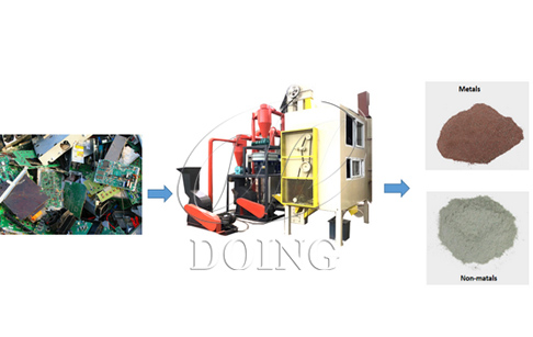 Methods of disposal of e-waste in India